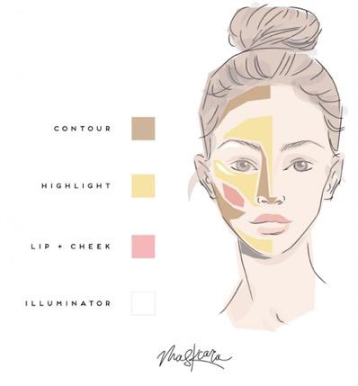 Quick guide to placing Maskcara makeup.